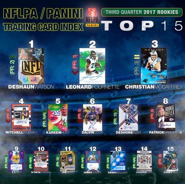 17_NFLPA Index Q3_Rookies_1 Blog